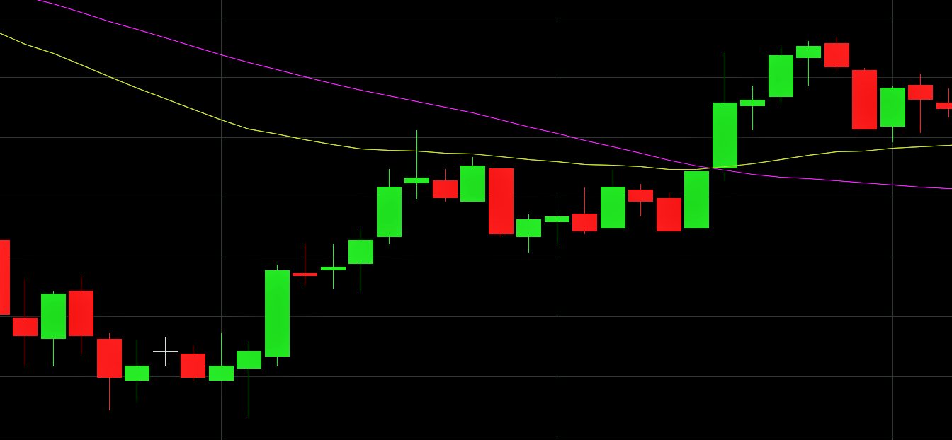 Learn to use the moving average like a pro trader