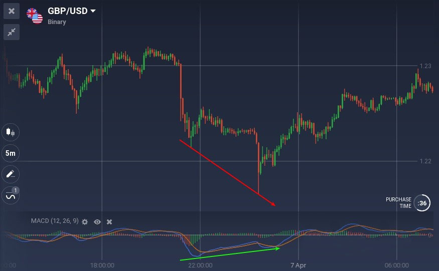 All You Need to Know About Trading with Divergences on ExpertOption